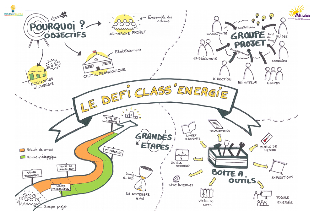 DCE Facilitation graphique