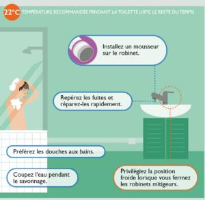 ecogestes salle de bain