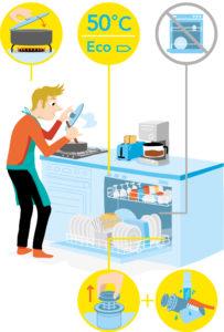 guide-pratique-des-gestes-simples-pour-economiser-2